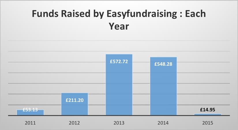 easy-fundraising-jan-2015