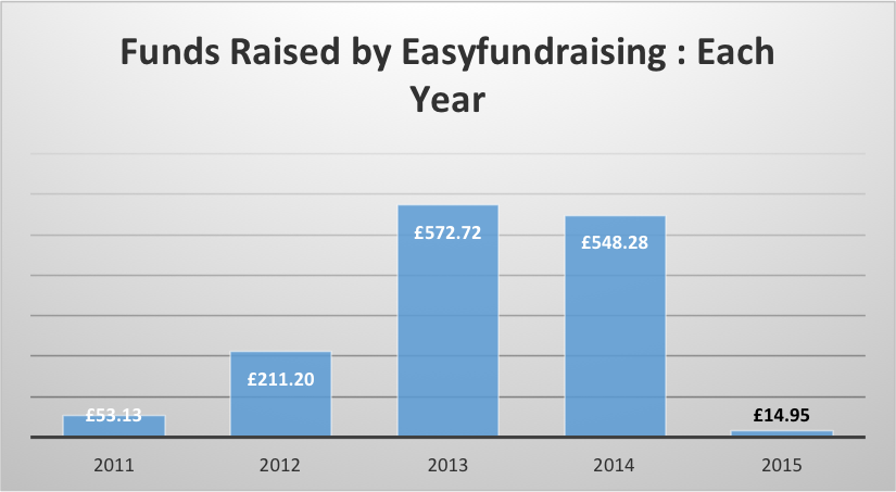 easy-fundraising-jan-2015