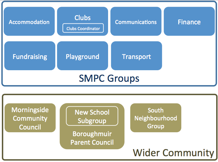 smpc-groups